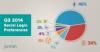Social Login Trends Across the Web for Q3 2014