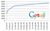 Google Operating System: Gmail's Storage Increases,  6 GB in January 2008
