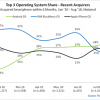 Nielsen: 32 Percent Of New Smartphone Owners Choose Android Phones