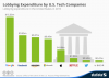 Infographic: Lobbying Expenditure by U.S. Tech Companies