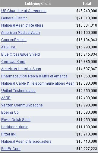 Расходы на лоббирование, США 2011