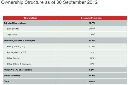 Ownership Structure as of 30 September 2012 Yandex, структура владения Яндексом на 30 сентября 2012 года