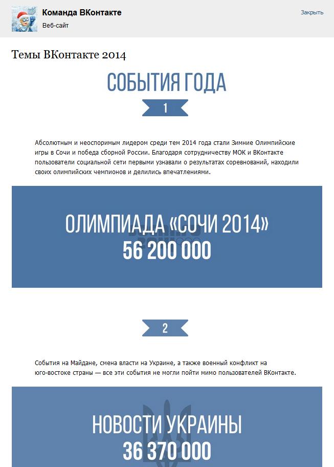 ВКонтакте, темы цифры 2014