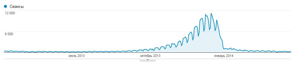 График посещаемости интернет-магазина новогодних товаров за год