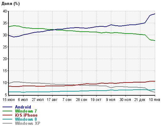 Доля Android в Рунете. Январь 2015