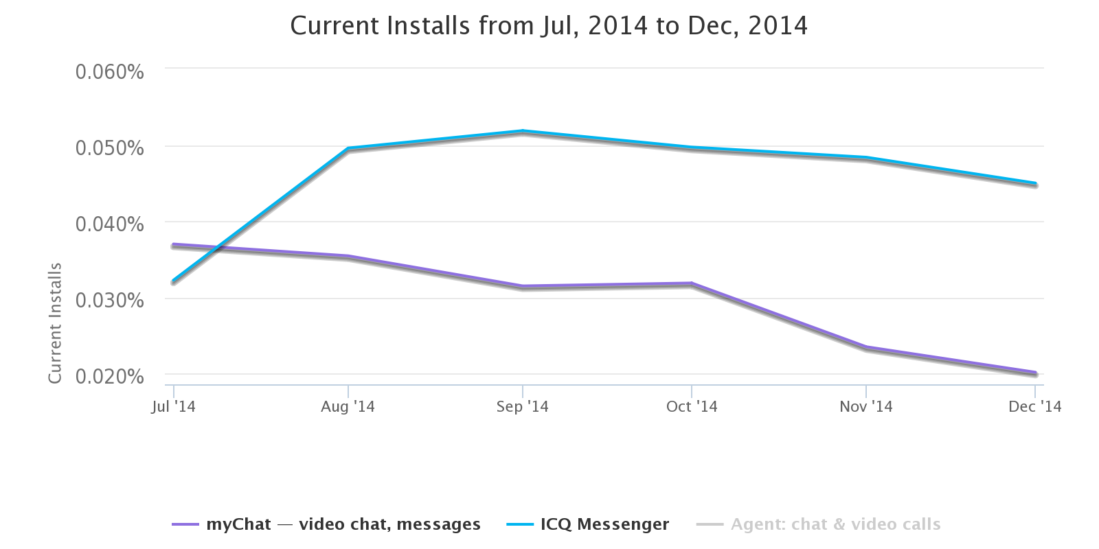 current_installs_from_jul__2014_to_dec__2014__1_