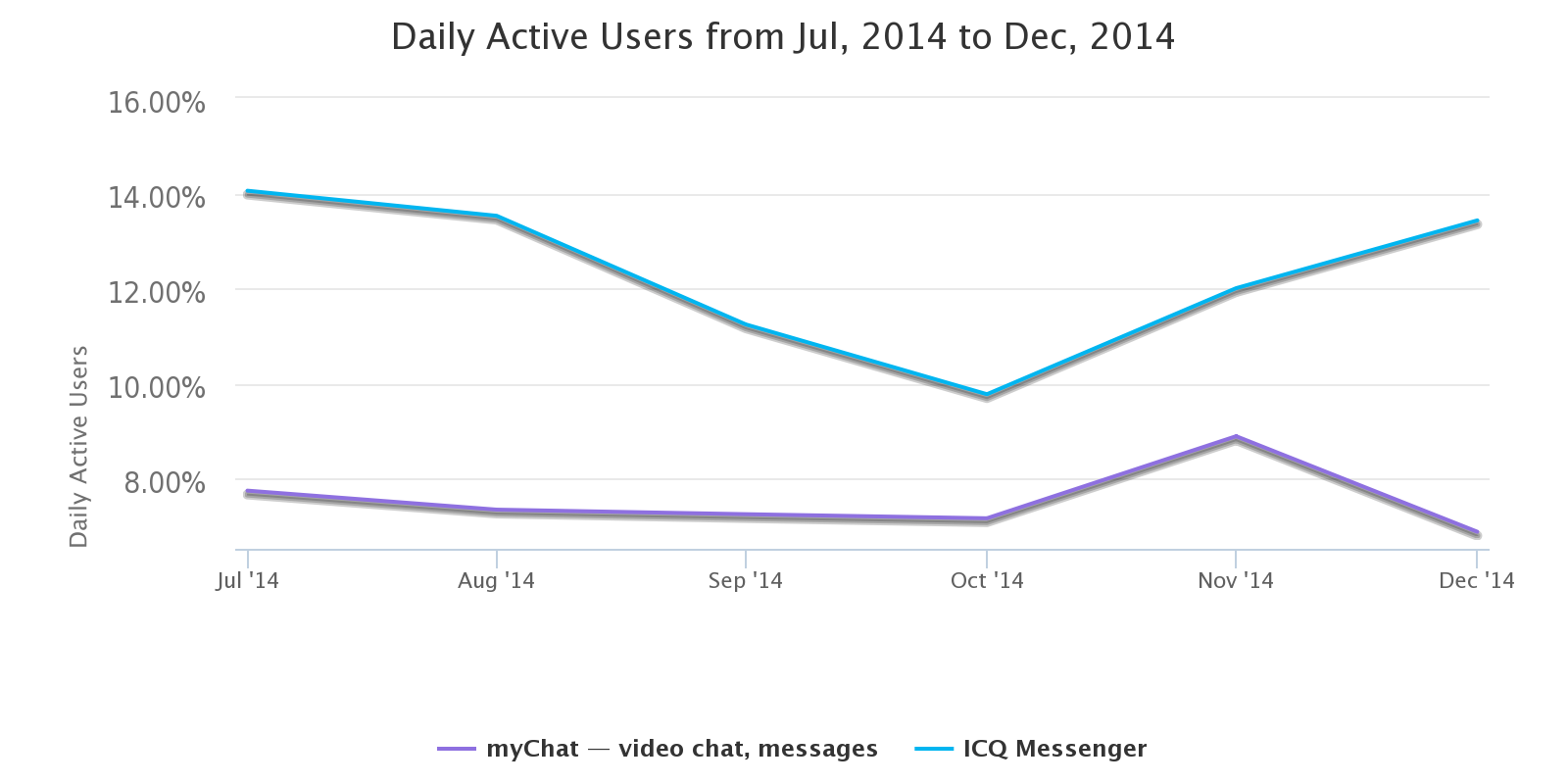 daily_active_users_from_jul__2014_to_dec__2014__1_