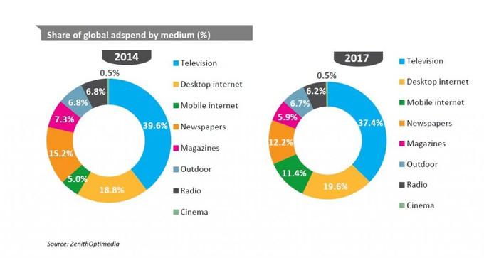 Глобальный рынок рекламы, интернет, телевизионная, радио и другие
