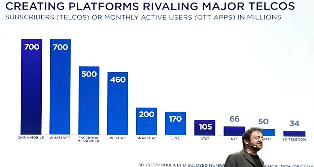Flurry. Flurry. аудитория мессенджеров сопоставима или превышает количество пользователей крупнейших сотовых компаний. Статистика