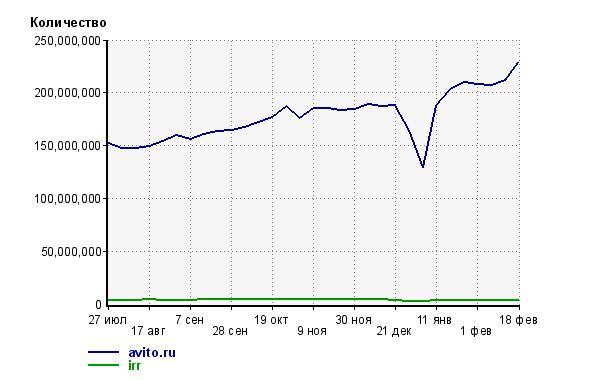 Сравнение количества просмотров irr.ru и avito.ru, по данным LiveInternet