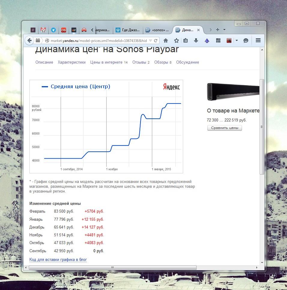 Динамика цен на аппаратуру Sonos в России