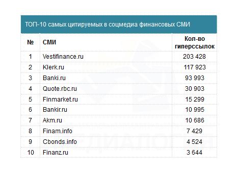 Финансовые СМИ в соцмедиа - 2014