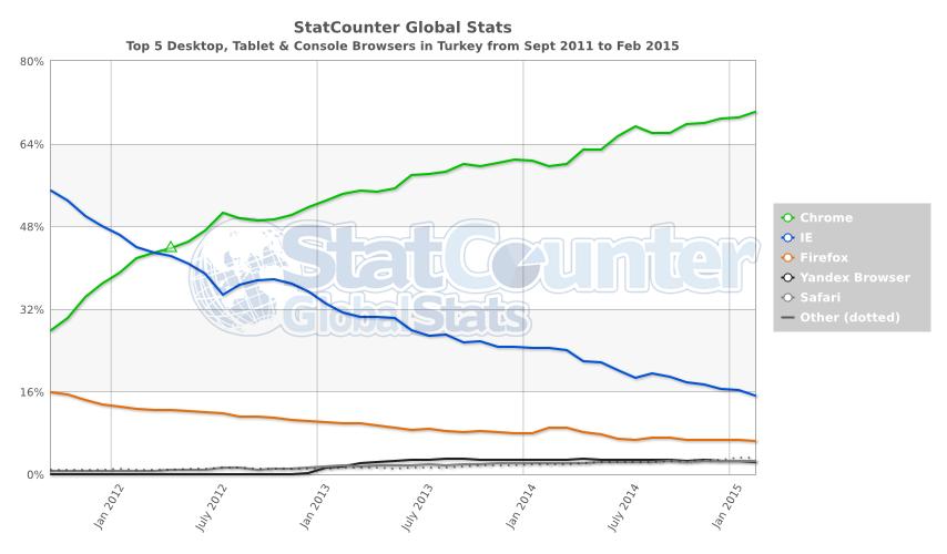 Турция, статистика браузеров