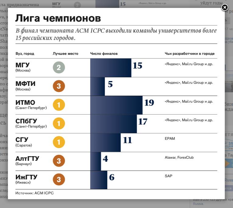 Чемпионаты по программированию, русские ВУЗы победители