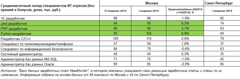 2015-04-07 14-07-46 Зарплаты в ИТ для Roem_2014vs2015 - Google Таблицы - Mozilla Firefox