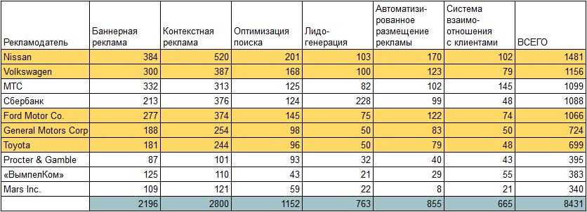 Рейтинг AdIndex крупнейших интернет-рекламодателей в 2014 году