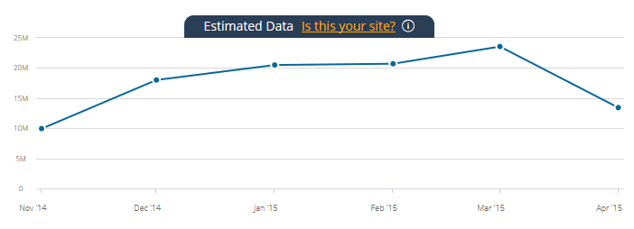 2015-05-19 13-21-59 Meduza.io Traffic Statistics by SimilarWeb - Mozilla Firefox