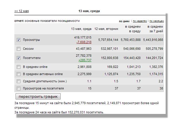 Отключение зарубежного интернета 13 мая 2015, статистика Liveinternet