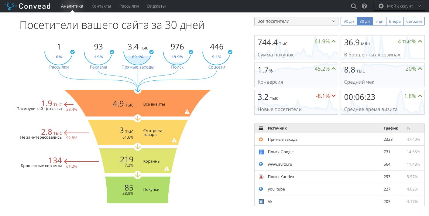 Convead: аналитика, заточенная под e-commerce