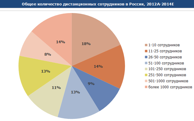 2015-06-17 11-59-43 2015-05-22_Рынок дистанционной занятости в РФ.docx - LibreOffice Writer