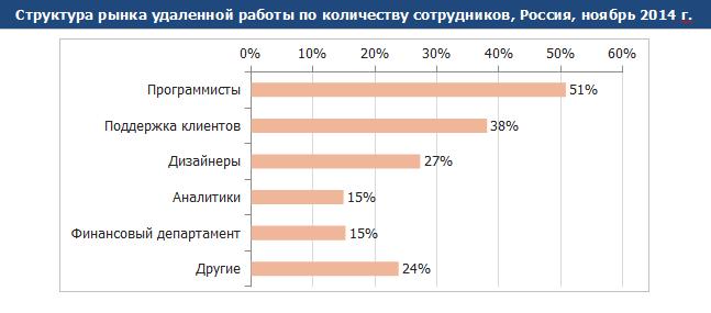 2015-06-17 12-10-31 2015-05-22_Рынок дистанционной занятости в РФ.docx - LibreOffice Writer