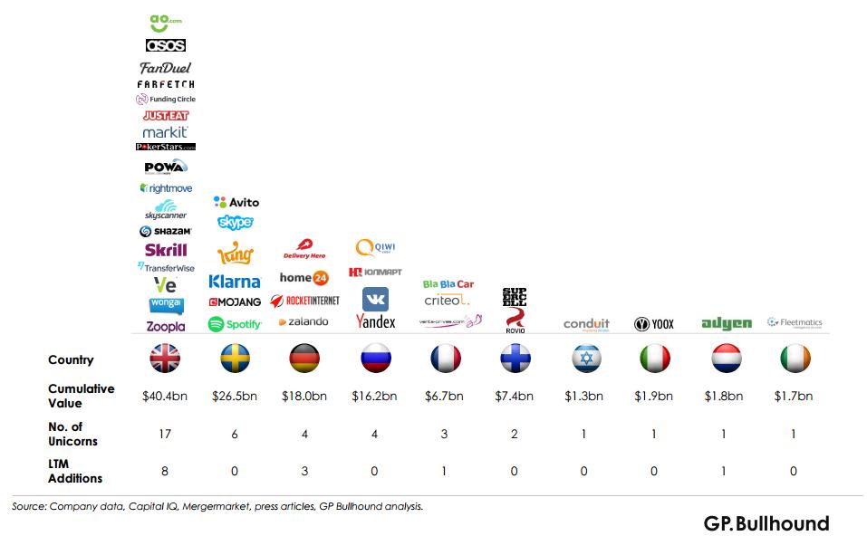 4 российских проекта вошли в топ-40 IT компаний-миллиардеров, QIWI, Юлмарт, ВКонтакте, Яндекс