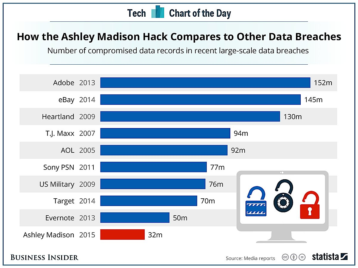 Statista Ashley Madison