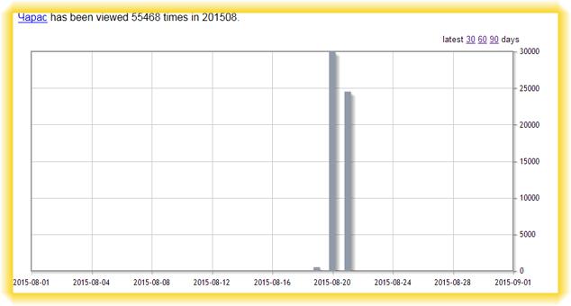 Чарас запрещённая статья Википедии, статистика просмотров в августе 2015