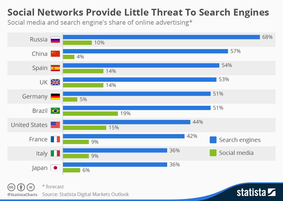 Соцсети не угрожают поисковикам