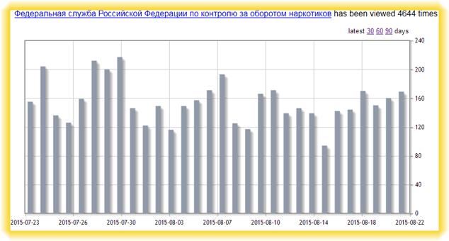 Федеральная служба Российской Федерации по контролю за оборотом наркотиков (ФСКН России) статья Википедии, статистика просмотров в августе 2015