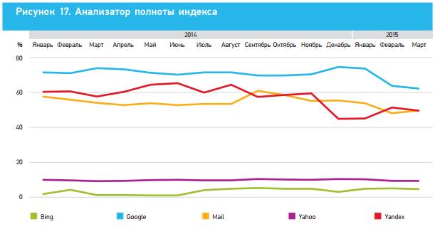 Полнота индекса 2014, Ашманов и партнеры
