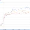 YNDX +13.21%, QIWI +9.36%, MBT +9.25%