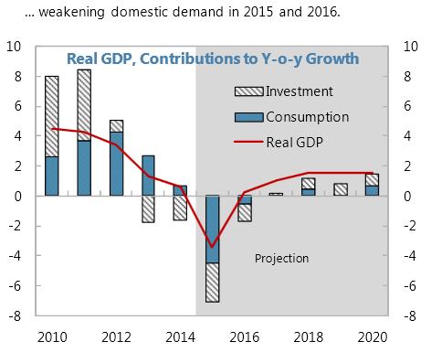 Screen Shot 2015-08-03 at 20.02.53_cr - GDP