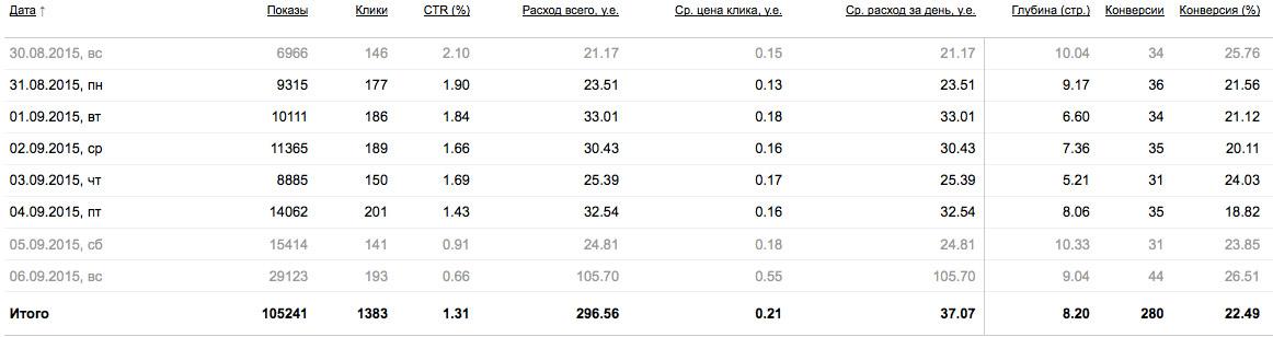Цены в яндекс директ выскакивает реклама гугл хром как убрать