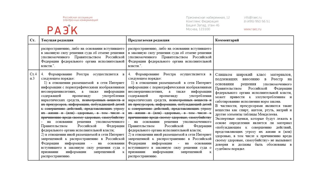 Критика ассоциацией РАЭК некоторых положений законопроекта (на тот момент ещё не закона и не регламентов) о фильтрации Рунета