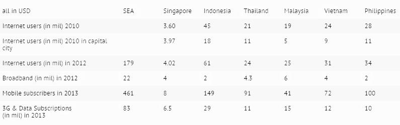 Юго-Восточная Азия Возможности и перспективы онлайн-рынка
