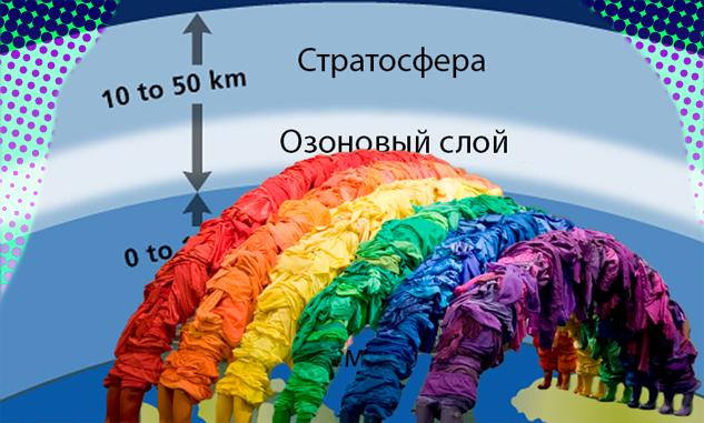 озоновый слой одежды