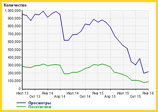 Попоулярность moskva.fm по данным Liveinternet.ru