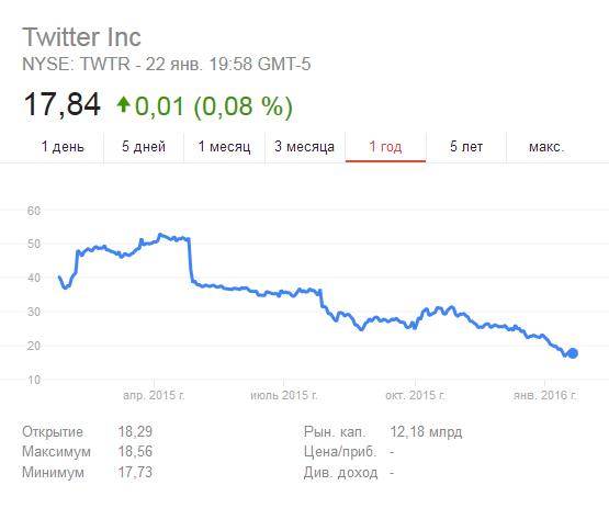 Котировки Twitter на бирже NYSE twtr