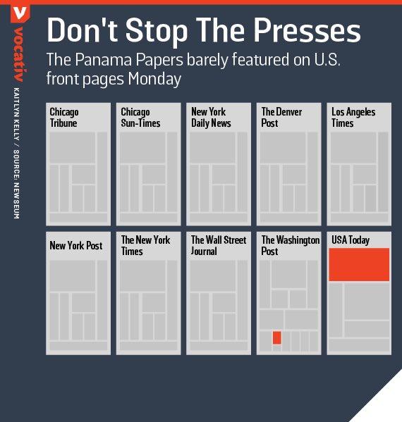 Значимость панамских документов в СМИ США утром 4 апреля 2016 года, в первый понедельник после начала публикаций