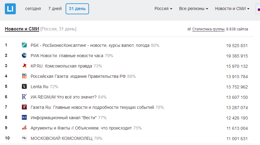 РБК в статистике главных российских СМИ в мае 2016 года, сразу после разгрома редакции