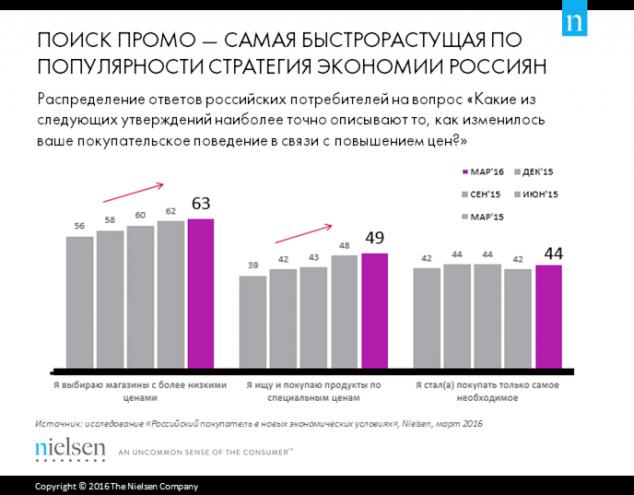 Nielsen Популярные стратегии экономии для приобретения FMCG и продуктов питания 1 кв 2016