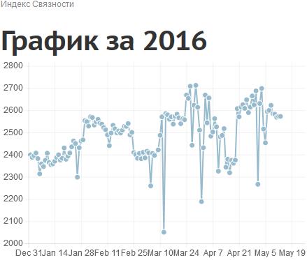 индекс ОЗИ, Январь-Май 2016 число связей между сетями связи в России и за границей