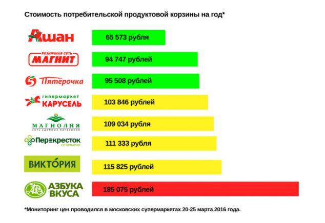 Ашан — это самая бюджетная сеть