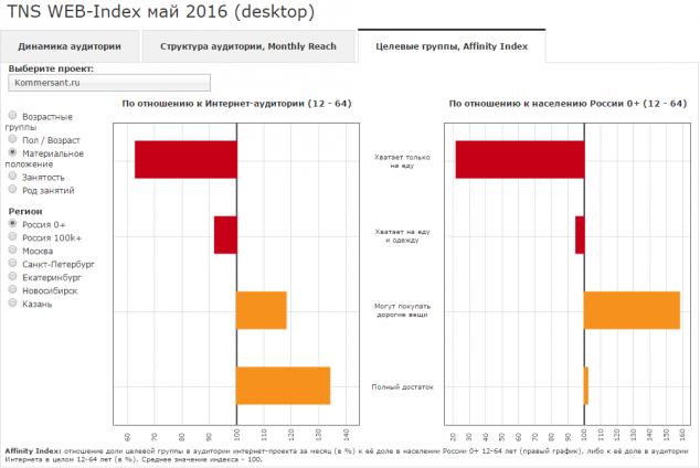 Affinity index kommersant.ru к остальной интернет аудитории