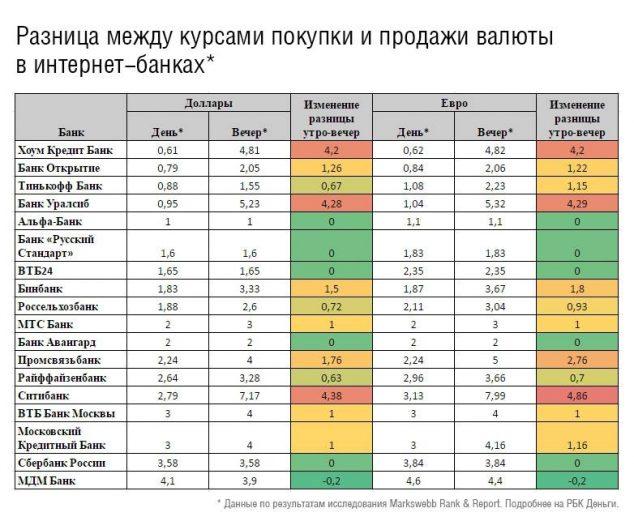 выгодные курсы обмена валюты в интернет банках, август 2016