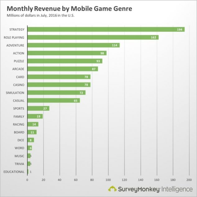 mobile-game-revenue2