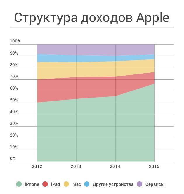 Apple создаст свою соцсеть, «смешав» социальная сеть Facebook и Инстаграм