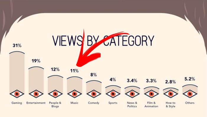 YouTube_views-category[1]