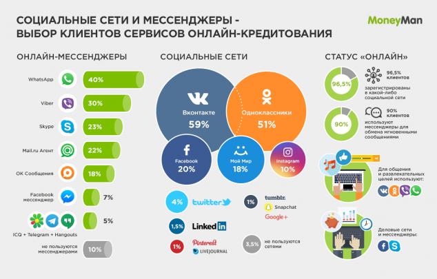 MoneyMan пересчитал мессенджеры и соцсети у пользователей альтернативного кредитования в сети